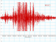Terremoto percepito a Bergamo alle ore 9,02