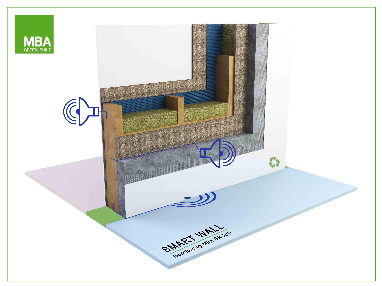 La parete di legno intelligente