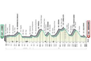 L'altimetria del Giro di Lombardia 2021